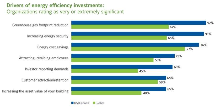 energy efficiency drivers
