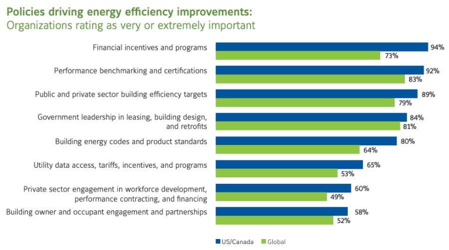 energy efficiency policies